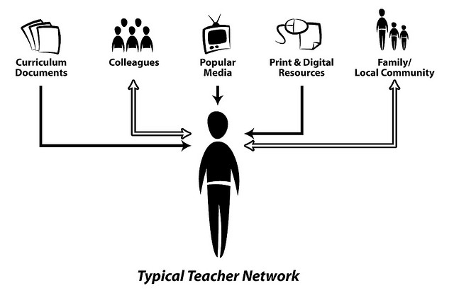 Typical Teacher Network